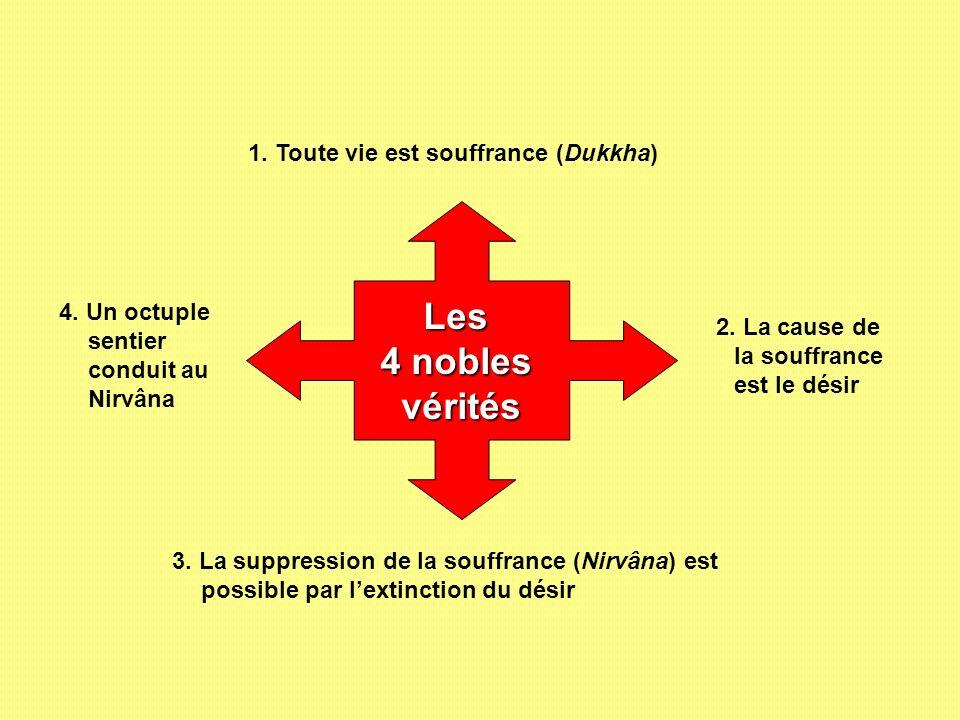 Les 4 nobles vérités 1. Toute vie est souffrance (Dukkha) 2. La cause de la souffrance est le désir 3. La suppression de la souffrance (Nirvâna) est p