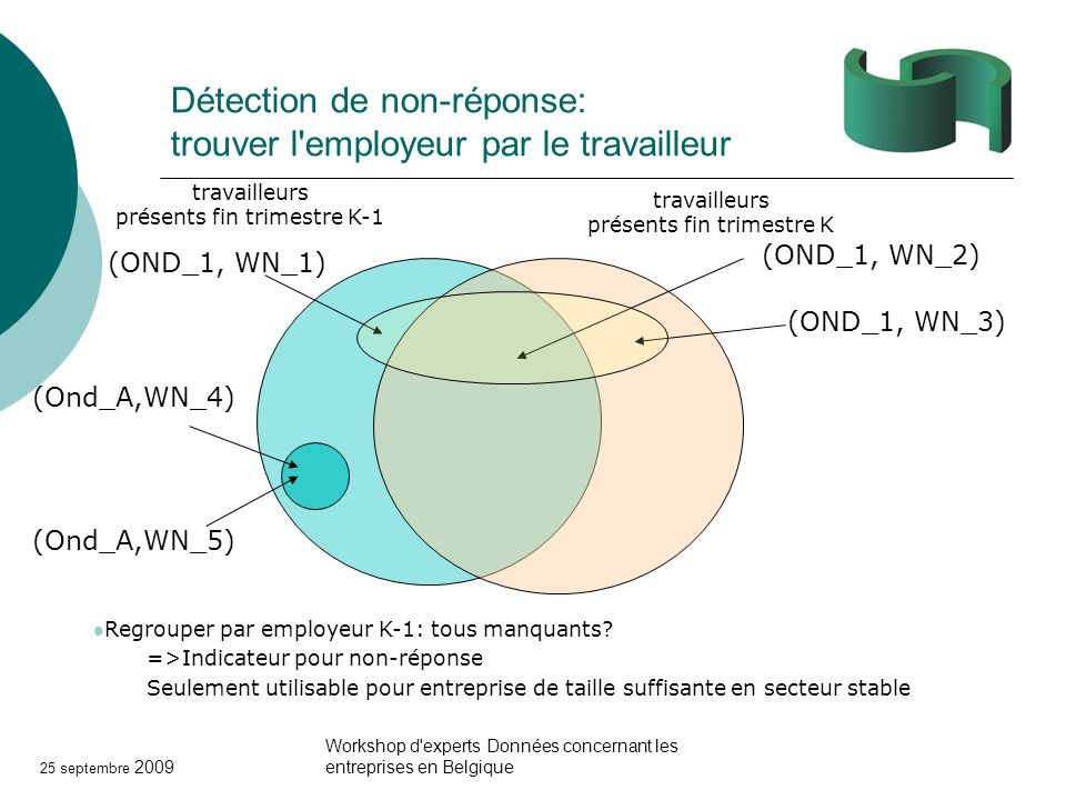 25 septembre 2009 Workshop d'experts Données concernant les entreprises en Belgique Détection de non-réponse: trouver l'employeur par le travailleur t