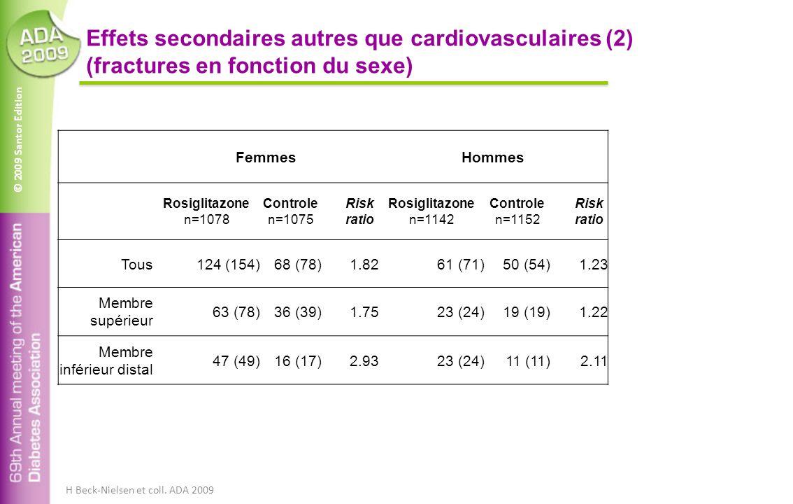 © 2009 Santor Edition Effets secondaires autres que cardiovasculaires (2) (fractures en fonction du sexe) FemmesHommes Rosiglitazone n=1078 Controle n=1075 Risk ratio Rosiglitazone n=1142 Controle n=1152 Risk ratio Tous124 (154)68 (78)1.8261 (71)50 (54)1.23 Membre supérieur 63 (78)36 (39)1.7523 (24)19 (19)1.22 Membre inférieur distal 47 (49)16 (17)2.9323 (24)11 (11)2.11 H Beck-Nielsen et coll.