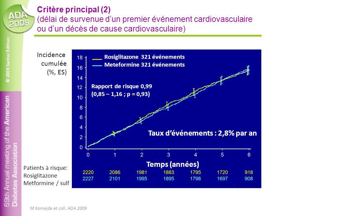 © 2009 Santor Edition Critère principal (2) (délai de survenue dun premier événement cardiovasculaire ou dun décès de cause cardiovasculaire) M Komajda et coll.
