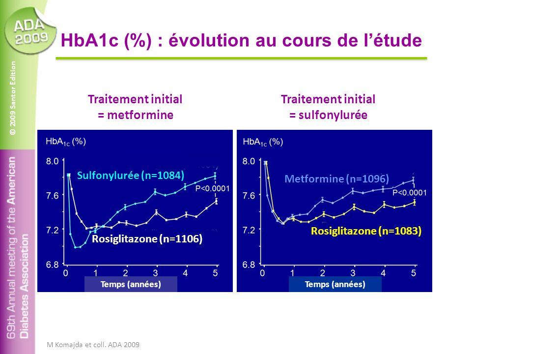 © 2009 Santor Edition HbA1c (%) : évolution au cours de létude Traitement initial = sulfonylurée Traitement initial = metformine Temps (années) Sulfon