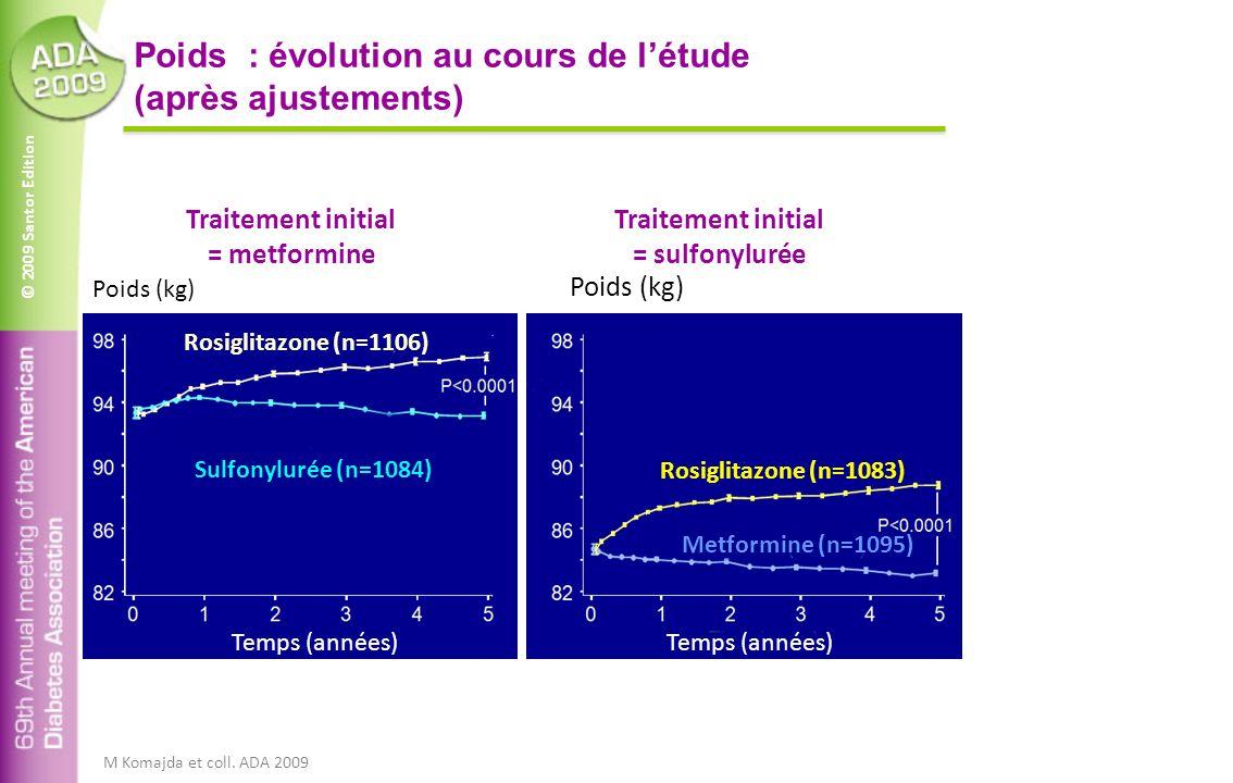© 2009 Santor Edition Poids : évolution au cours de létude (après ajustements) Sulfonylurée (n=1084) Metformine (n=1095) Rosiglitazone (n=1106) Rosiglitazone (n=1083) Temps (années) Poids (kg) M Komajda et coll.
