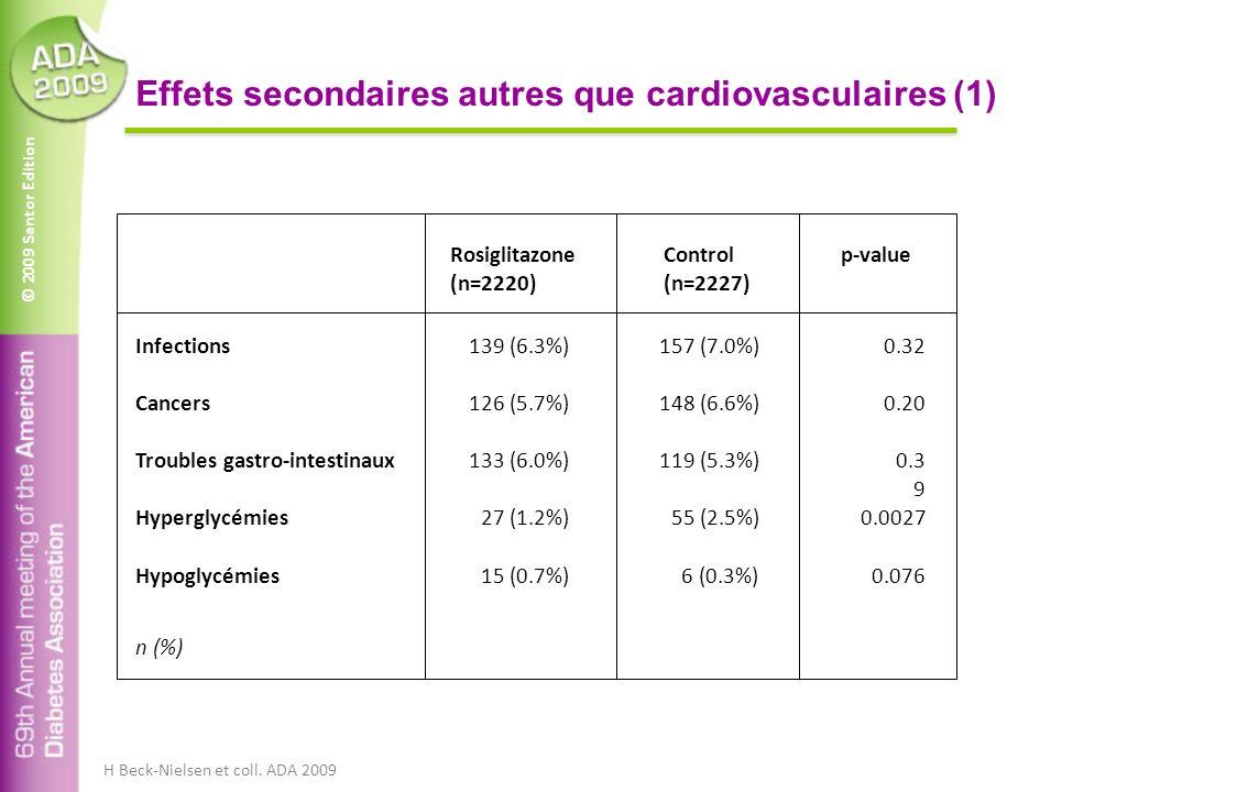 © 2009 Santor Edition Effets secondaires autres que cardiovasculaires (1) Cancers Infections Troubles gastro-intestinaux Hyperglycémies 139 (6.3%)157