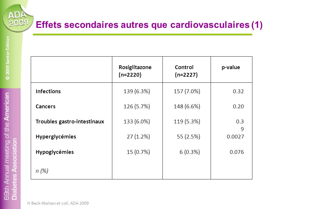 © 2009 Santor Edition Effets secondaires autres que cardiovasculaires (1) Cancers Infections Troubles gastro-intestinaux Hyperglycémies 139 (6.3%)157 (7.0%)0.32 126 (5.7%)148 (6.6%)0.20 133 (6.0%)119 (5.3%)0.3 9 27 (1.2%) 55 (2.5%)0.0027 Rosiglitazone (n=2220) Control (n=2227) p-value Hypoglycémies 15 (0.7%) 6 (0.3%)0.076 n (%) H Beck-Nielsen et coll.