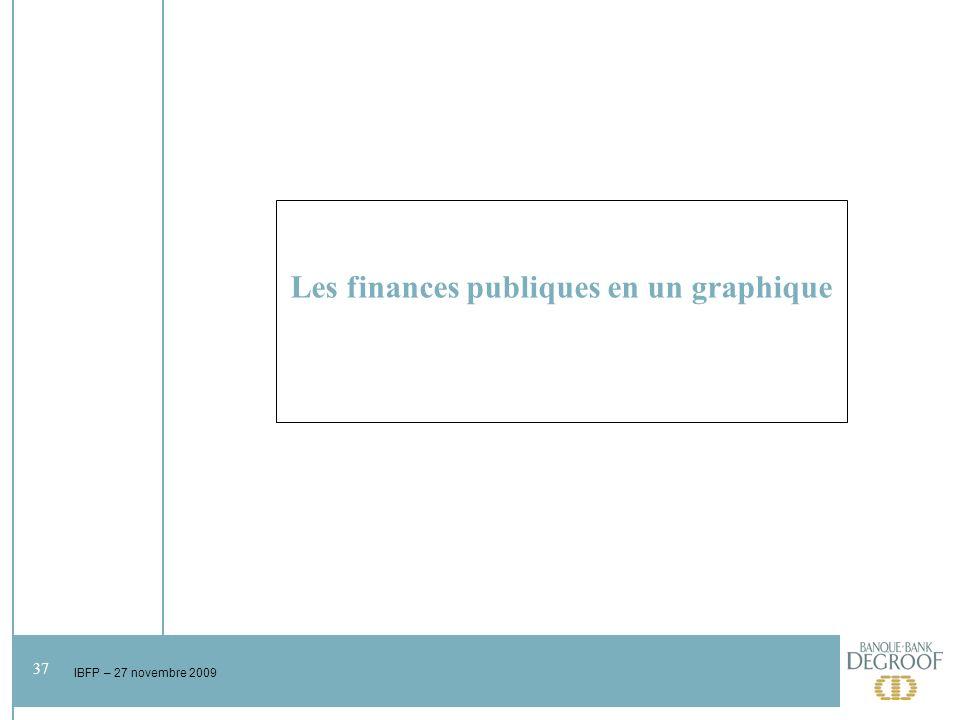 37 IBFP – 27 novembre 2009 Les finances publiques en un graphique