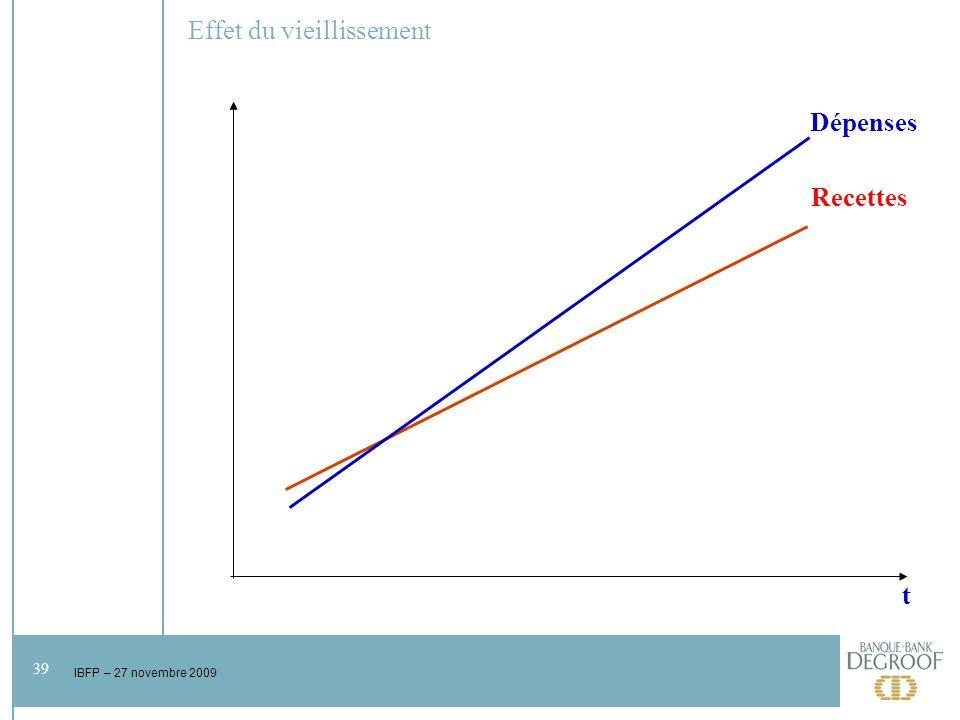 39 IBFP – 27 novembre 2009 Effet du vieillissement t Dépenses Recettes