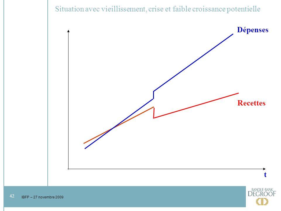 42 IBFP – 27 novembre 2009 Situation avec vieillissement, crise et faible croissance potentielle t Dépenses Recettes