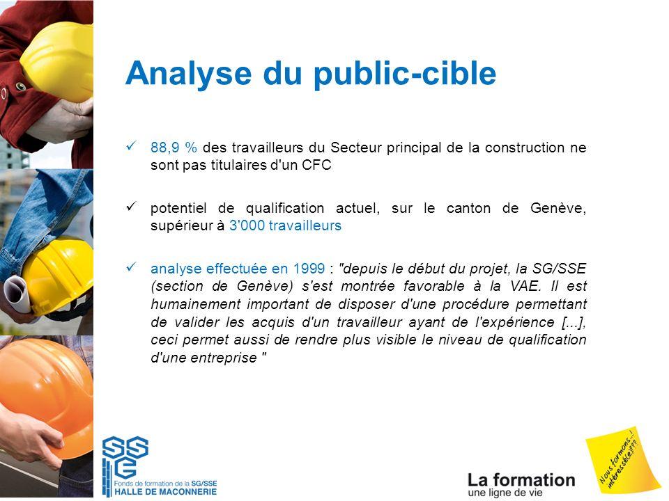 Analyse du public-cible 88,9 % des travailleurs du Secteur principal de la construction ne sont pas titulaires d'un CFC potentiel de qualification act