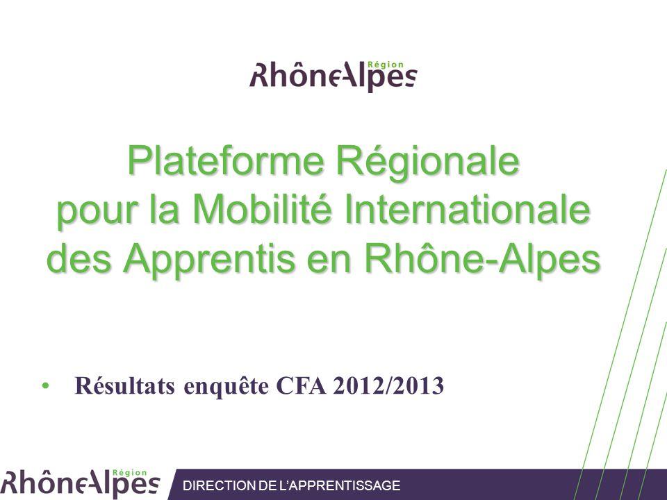 DIRECTION DE LAPPRENTISSAGE Plateforme Régionale pour la Mobilité Internationale des Apprentis en Rhône-Alpes Résultats enquête CFA 2012/2013