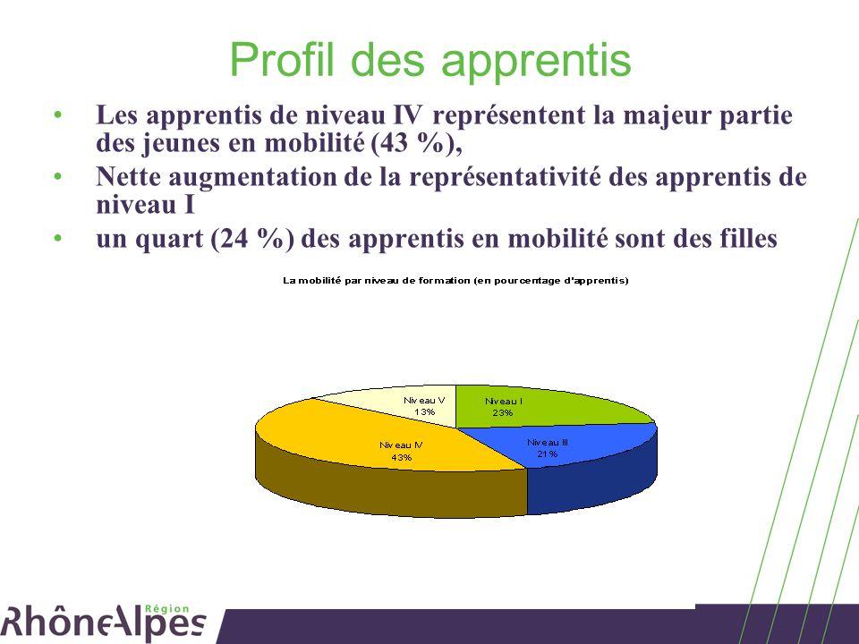 Profil des apprentis Les apprentis de niveau IV représentent la majeur partie des jeunes en mobilité (43 %), Nette augmentation de la représentativité