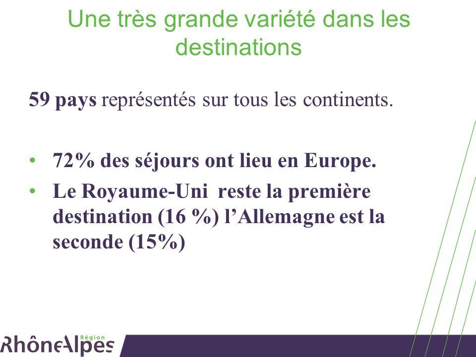 Une très grande variété dans les destinations 59 pays représentés sur tous les continents. 72% des séjours ont lieu en Europe. Le Royaume-Uni reste la