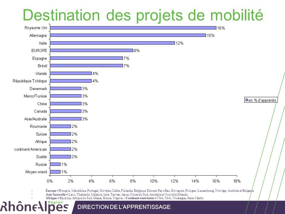 Destination des projets de mobilité Europe = Hongrie, Macédoine, Portugal, Slovénie, Malte, Finlande, Belgique, Estonie, Pays Bas, Slovaquie, Pologne,
