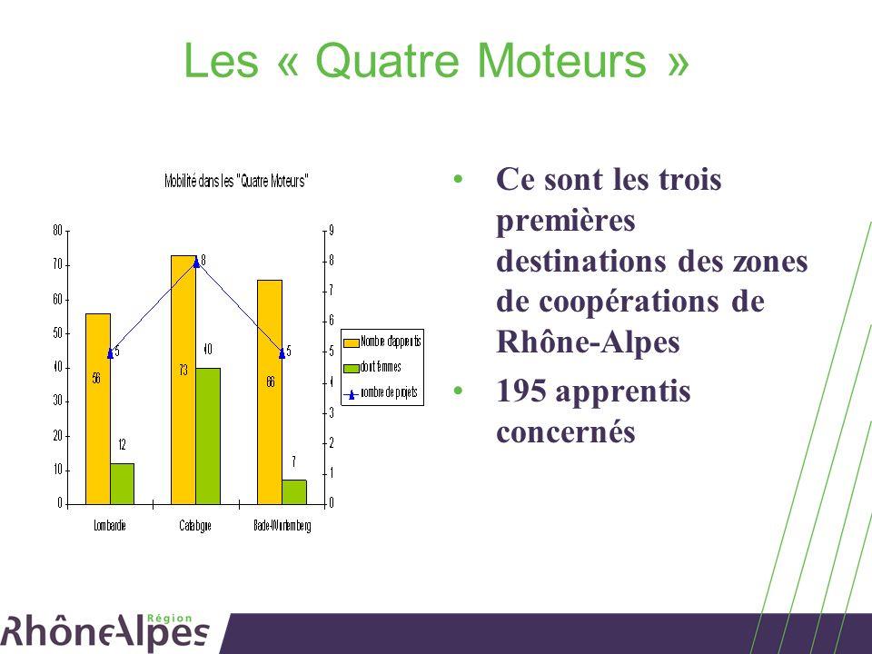 Les « Quatre Moteurs » Ce sont les trois premières destinations des zones de coopérations de Rhône-Alpes 195 apprentis concernés