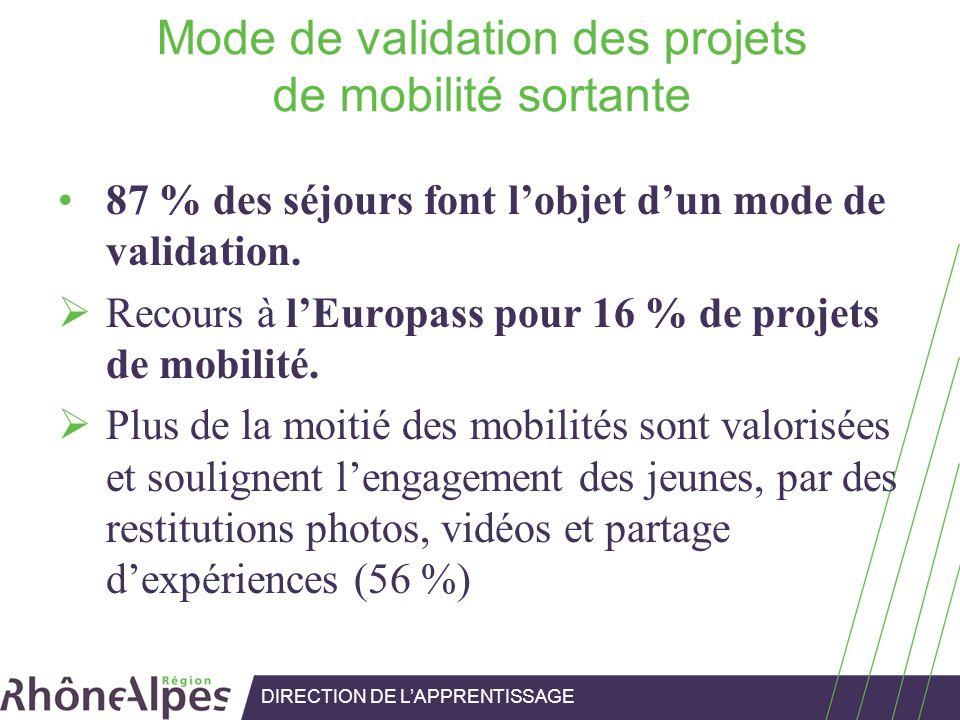 Mode de validation des projets de mobilité sortante 87 % des séjours font lobjet dun mode de validation. Recours à lEuropass pour 16 % de projets de m
