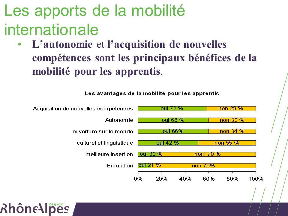 Les apports de la mobilité internationale Lautonomie et lacquisition de nouvelles compétences sont les principaux bénéfices de la mobilité pour les ap