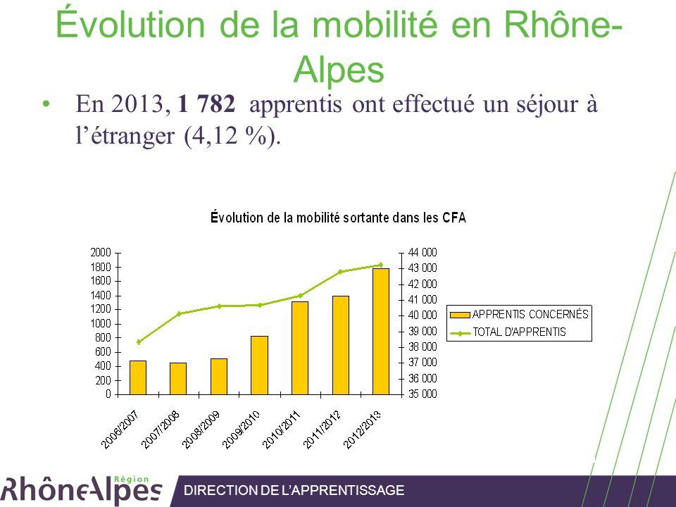 Évolution de la mobilité en Rhône- Alpes En 2013, 1 782 apprentis ont effectué un séjour à létranger (4,12 %). DIRECTION DE LAPPRENTISSAGE