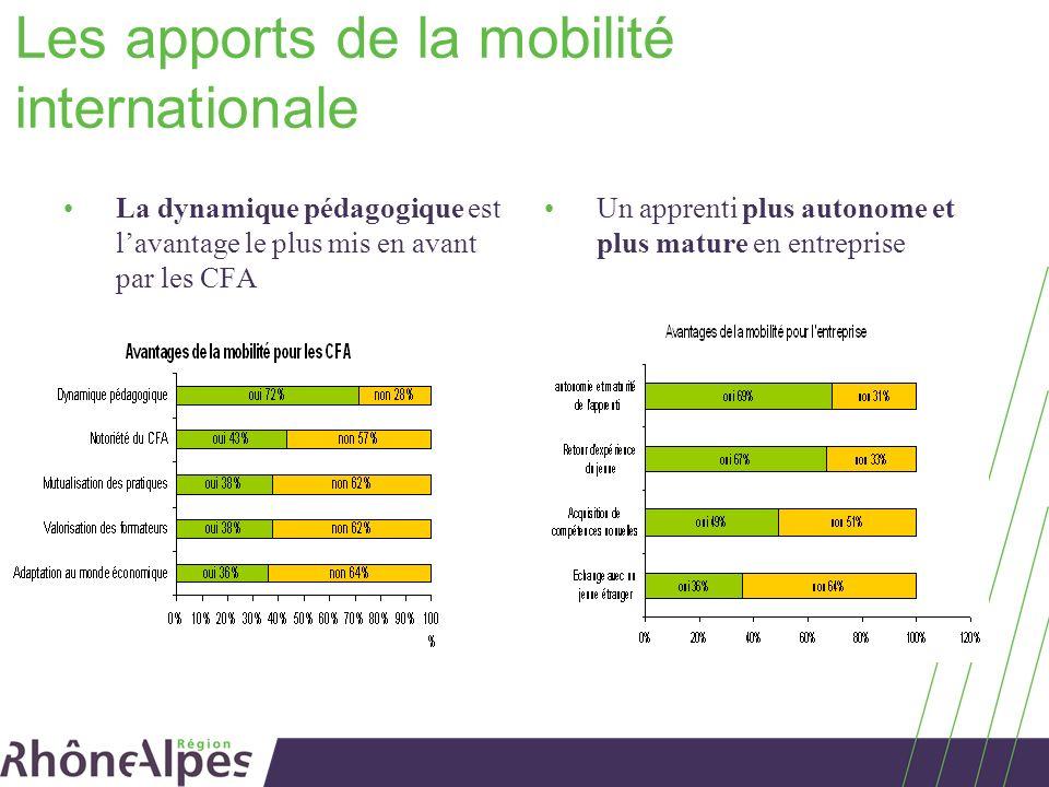 Les apports de la mobilité internationale La dynamique pédagogique est lavantage le plus mis en avant par les CFA Un apprenti plus autonome et plus ma