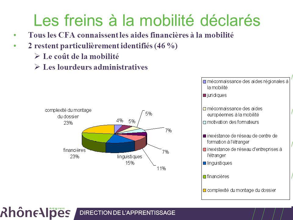 Les freins à la mobilité déclarés Tous les CFA connaissent les aides financières à la mobilité 2 restent particulièrement identifiés (46 %) Le coût de