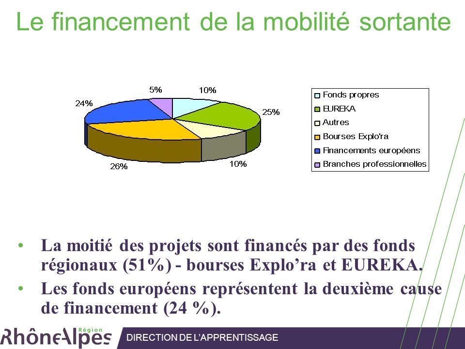Le financement de la mobilité sortante La moitié des projets sont financés par des fonds régionaux (51%) - bourses Explora et EUREKA. Les fonds europé