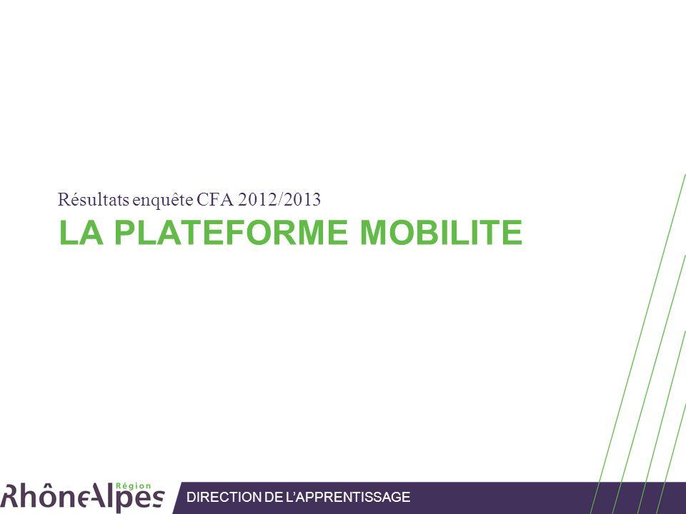 LA PLATEFORME MOBILITE Résultats enquête CFA 2012/2013 DIRECTION DE LAPPRENTISSAGE