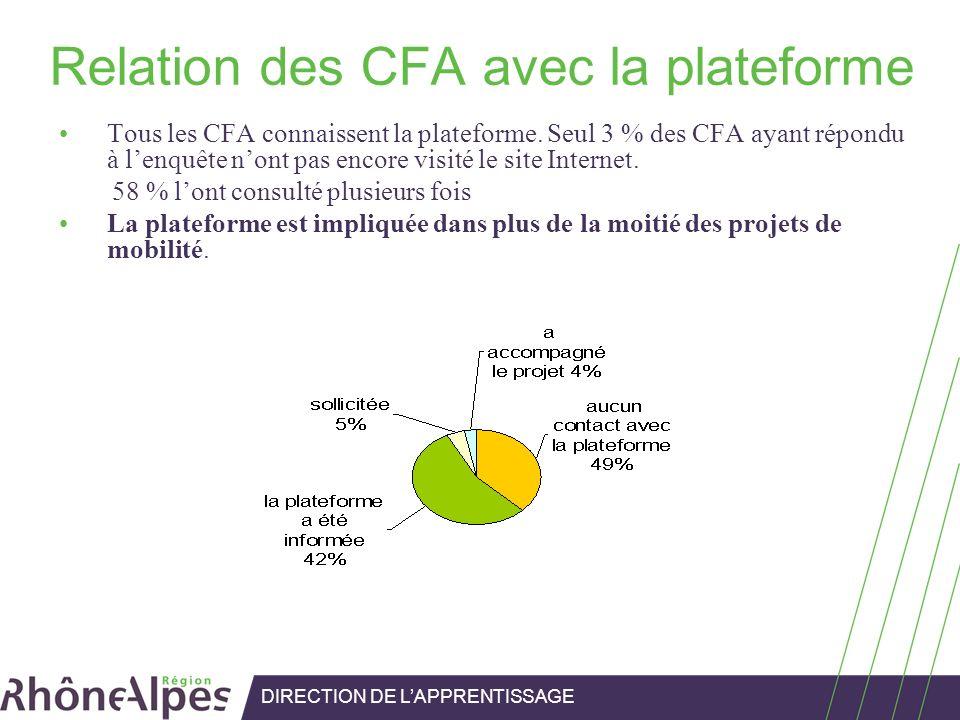 Relation des CFA avec la plateforme Tous les CFA connaissent la plateforme. Seul 3 % des CFA ayant répondu à lenquête nont pas encore visité le site I