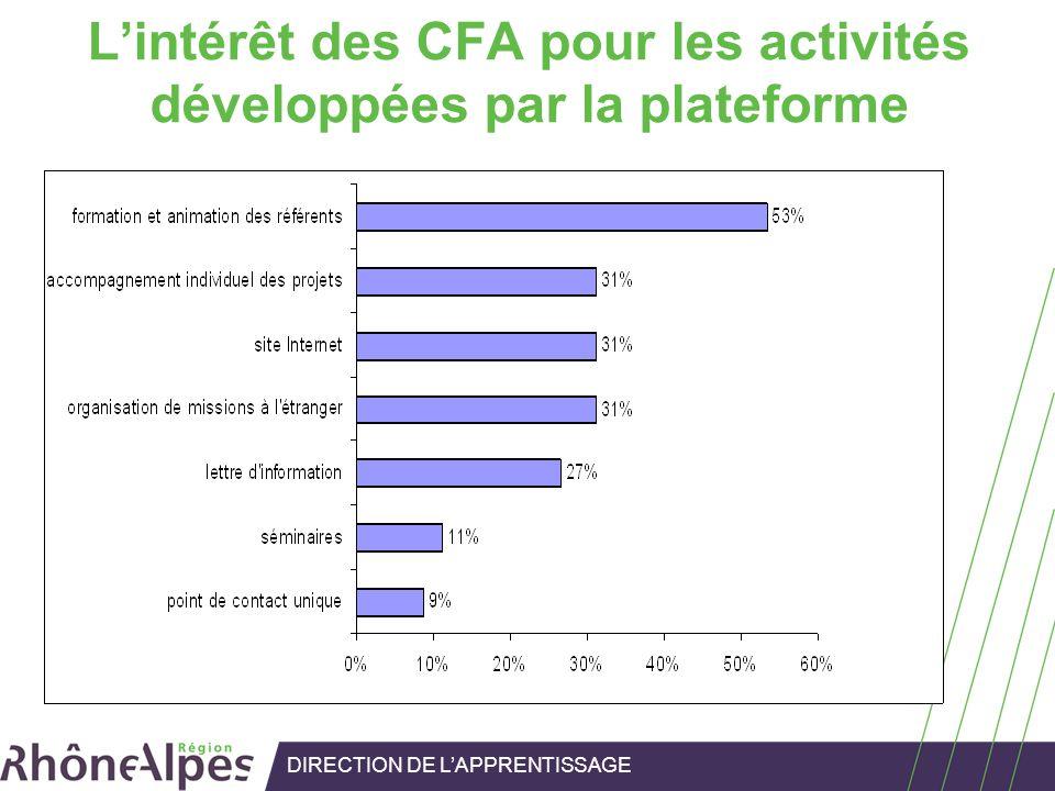 Lintérêt des CFA pour les activités développées par la plateforme DIRECTION DE LAPPRENTISSAGE