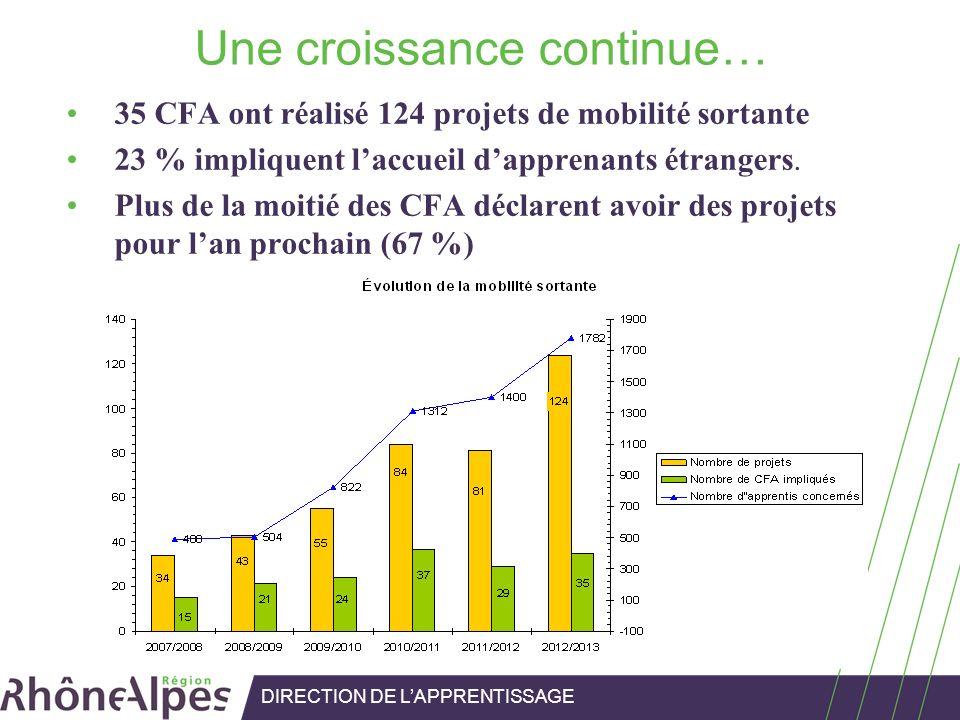 Une croissance continue… 35 CFA ont réalisé 124 projets de mobilité sortante 23 % impliquent laccueil dapprenants étrangers. Plus de la moitié des CFA