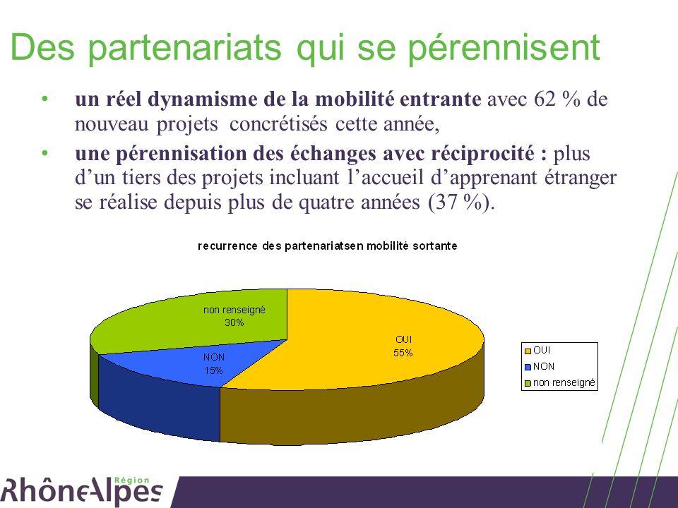 Des partenariats qui se pérennisent un réel dynamisme de la mobilité entrante avec 62 % de nouveau projets concrétisés cette année, une pérennisation