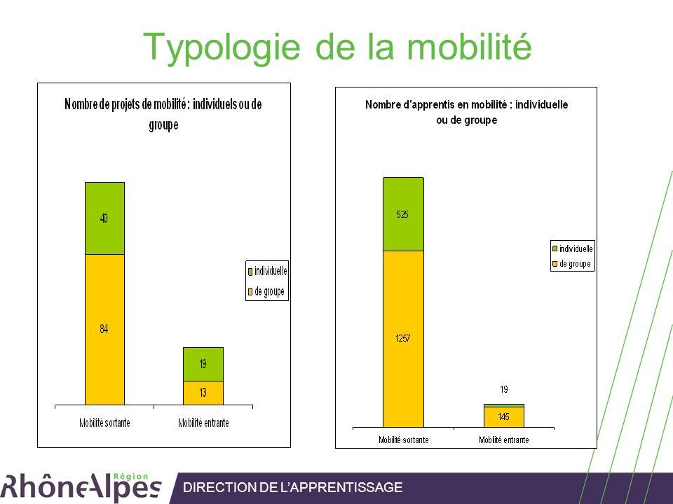 Typologie de la mobilité DIRECTION DE LAPPRENTISSAGE
