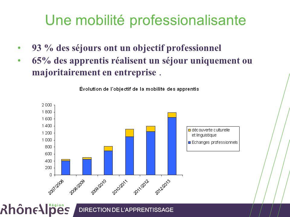 Une mobilité professionalisante 93 % des séjours ont un objectif professionnel 65% des apprentis réalisent un séjour uniquement ou majoritairement en
