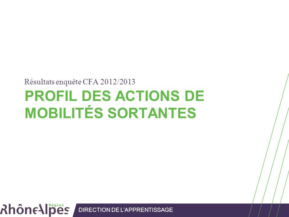 PROFIL DES ACTIONS DE MOBILITÉS SORTANTES Résultats enquête CFA 2012/2013 DIRECTION DE LAPPRENTISSAGE