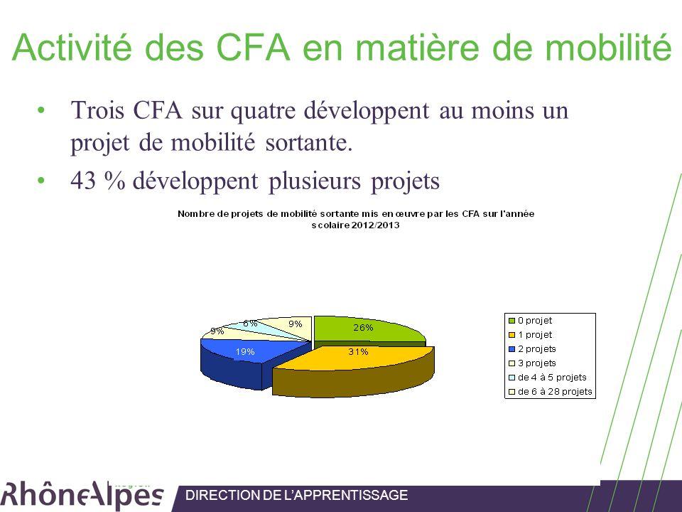 Activité des CFA en matière de mobilité Trois CFA sur quatre développent au moins un projet de mobilité sortante. 43 % développent plusieurs projets D