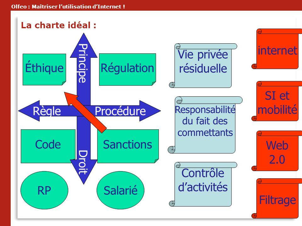 Olfeo : Maîtriser lutilisation dInternet ! Éthique Code Régulation Sanctions RPSalarié internet SI et mobilité Web 2.0 Filtrage Principe Droit Règle P