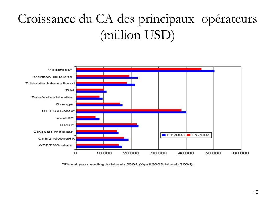 10 Croissance du CA des principaux opérateurs (million USD)