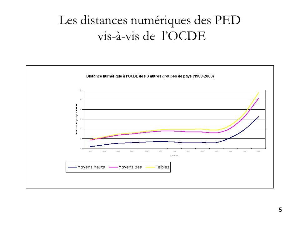5 Les distances numériques des PED vis-à-vis de lOCDE
