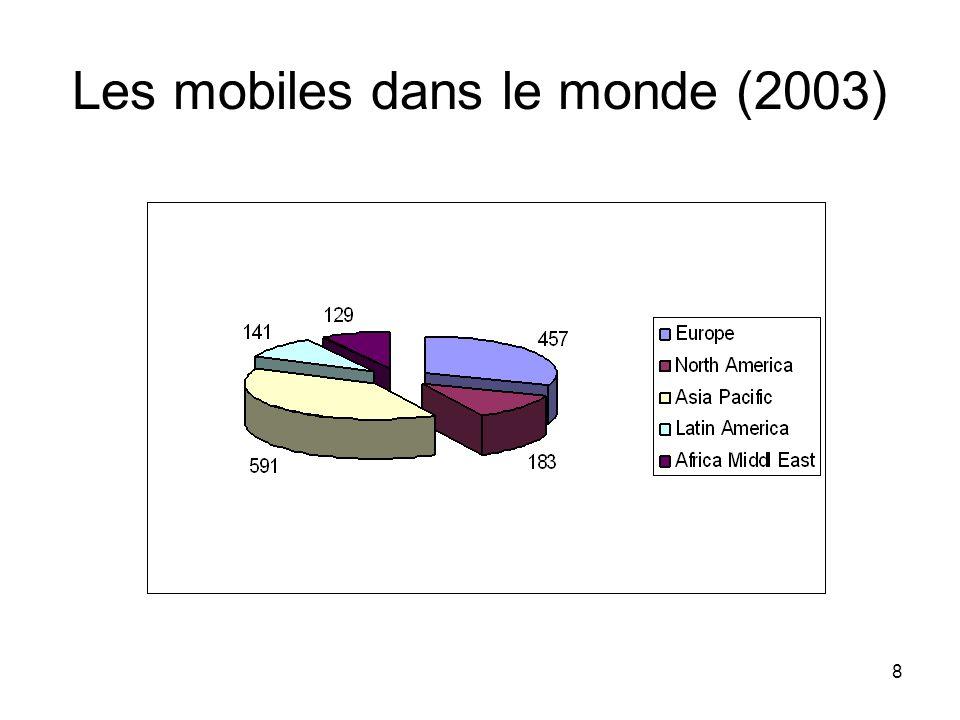 8 Les mobiles dans le monde (2003)