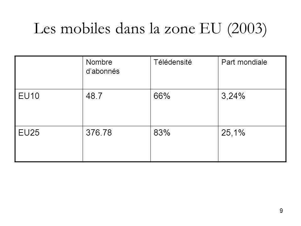 9 Les mobiles dans la zone EU (2003) Nombre dabonnés TélédensitéPart mondiale EU1048.766%3,24% EU25376.7883%25,1%