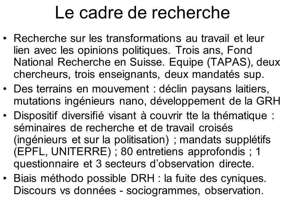 Le cadre de recherche Recherche sur les transformations au travail et leur lien avec les opinions politiques.