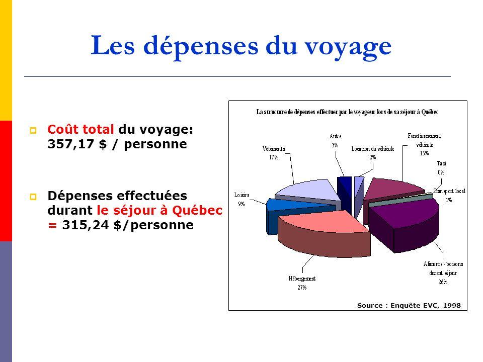 Les dépenses du voyage Coût total du voyage: 357,17 $ / personne Dépenses effectuées durant le séjour à Québec = 315,24 $/personne Source : Enquête EV