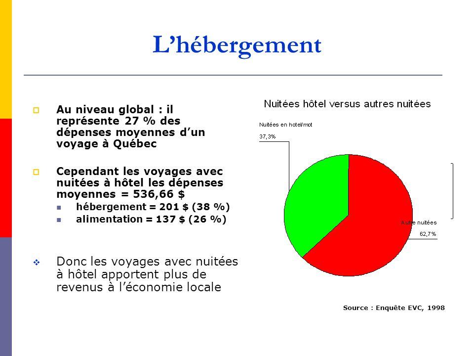 Lhébergement Au niveau global : il représente 27 % des dépenses moyennes dun voyage à Québec Cependant les voyages avec nuitées à hôtel les dépenses m