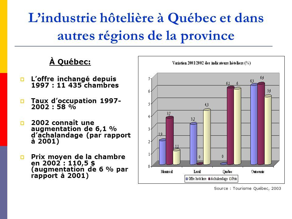 Lindustrie hôtelière à Québec et dans autres régions de la province À Québec: Loffre inchangé depuis 1997 : 11 435 chambres Taux doccupation 1997- 200