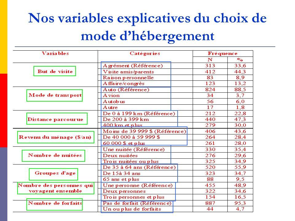 Nos variables explicatives du choix de mode dhébergement