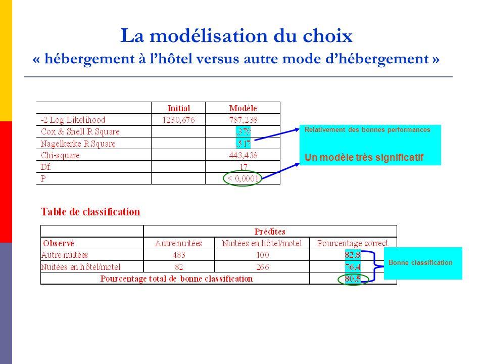 La modélisation du choix « hébergement à lhôtel versus autre mode dhébergement » Relativement des bonnes performances Un modèle très significatif Bonn