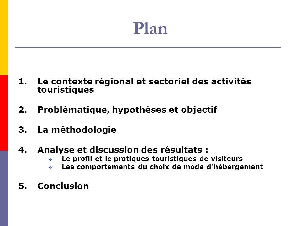 Plan 1.Le contexte régional et sectoriel des activités touristiques 2. Problématique, hypothèses et objectif 3.La méthodologie 4.Analyse et discussion