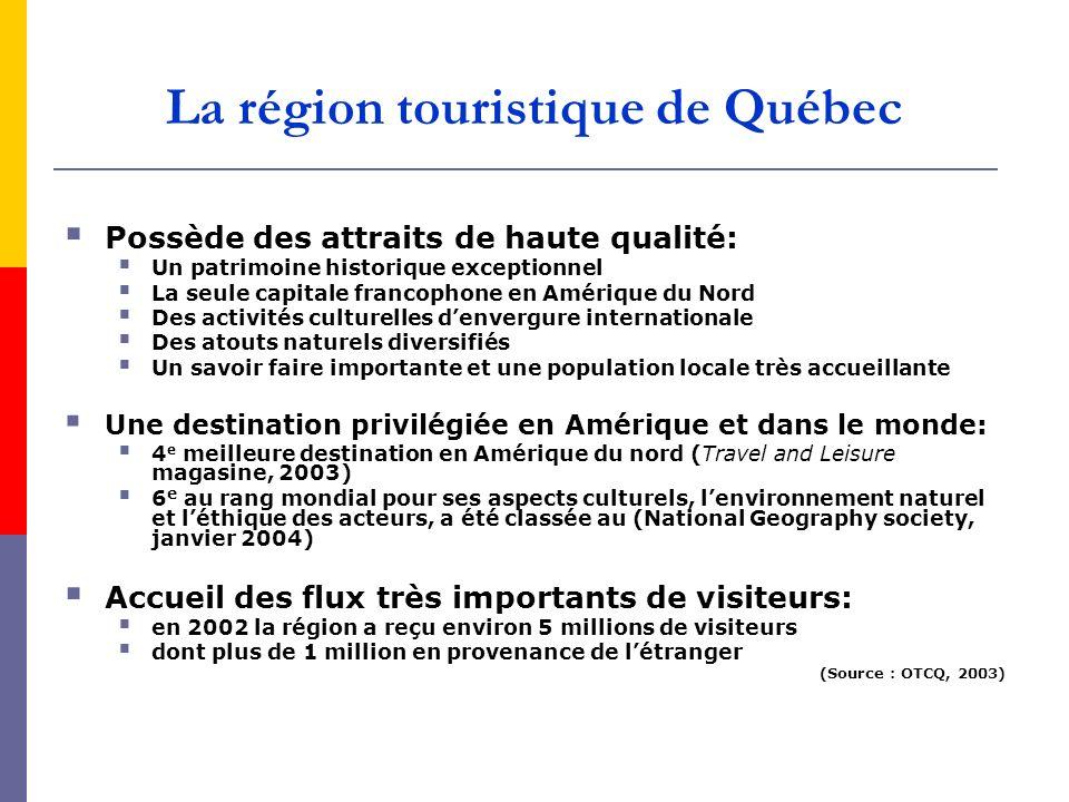 Possède des attraits de haute qualité: Un patrimoine historique exceptionnel La seule capitale francophone en Amérique du Nord Des activités culturell