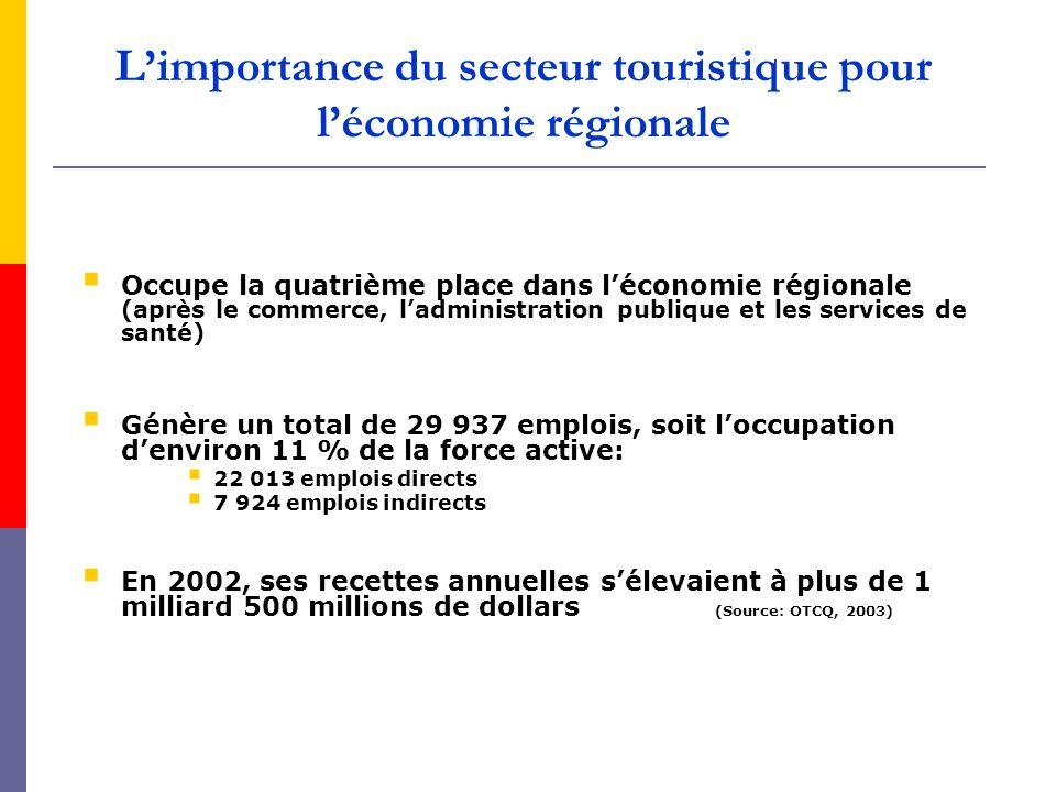 Limportance du secteur touristique pour léconomie régionale Occupe la quatrième place dans léconomie régionale (après le commerce, ladministration pub