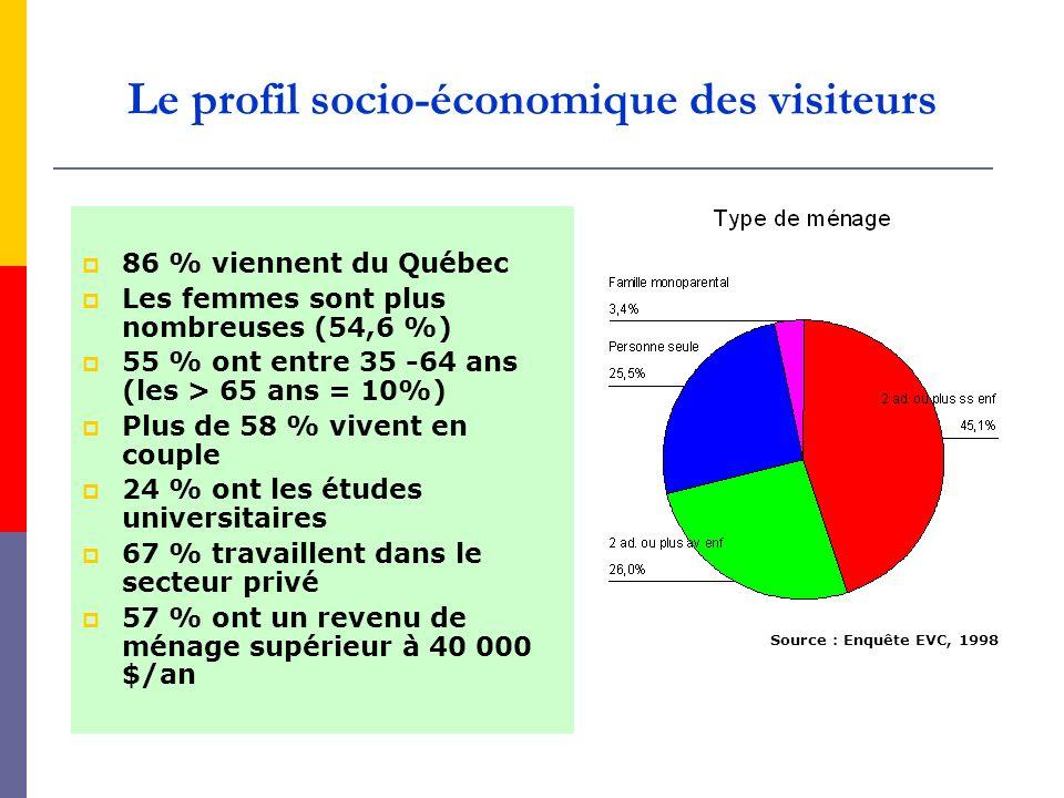 Le profil socio-économique des visiteurs 86 % viennent du Québec Les femmes sont plus nombreuses (54,6 %) 55 % ont entre 35 -64 ans (les > 65 ans = 10