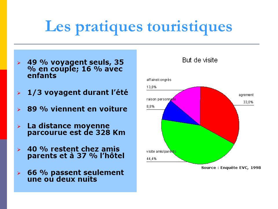 Les pratiques touristiques 49 % voyagent seuls, 35 % en couple; 16 % avec enfants 1/3 voyagent durant lété 89 % viennent en voiture La distance moyenn