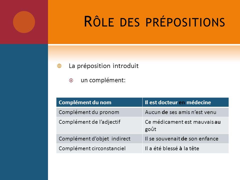 R ÔLE DES PRÉPOSITIONS La préposition introduit un complément: Complément du nomIl est docteur en médecine Complément du pronomAucun de ses amis nest