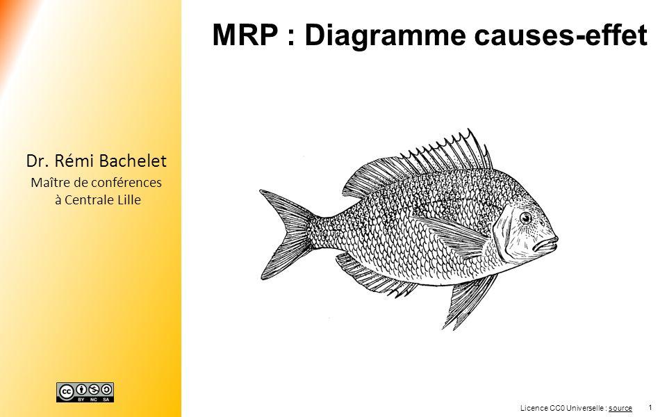 1 Dr. Rémi Bachelet Maître de conférences à Centrale Lille MRP : Diagramme causes-effet Licence CC0 Universelle : sourcesource